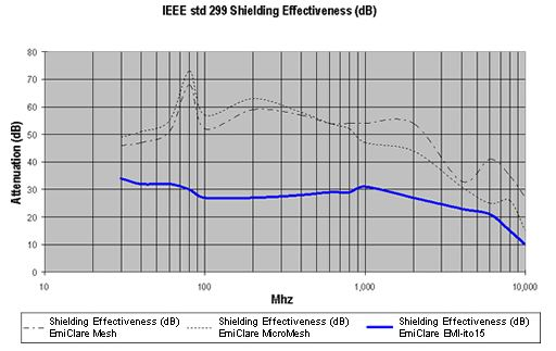 bild shielding effectiveness itofilm