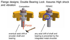 mekaniska egenskaper mekanisk mekaniskt sensorer sensor pulsgivare optisk pulsgivare optiska pulsgivare STIGAB fenac dissensors